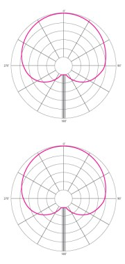 Cardioid mics (TOP) are most responsive directly in front with a null area behind them. Hypercardioid mics (BOTTOM) are a bit less responsive on the sides and a bit more responsive directly behind.