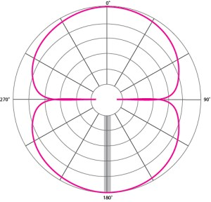 A figure-8 mic pattern uses two capsule facing in opposite directions.
