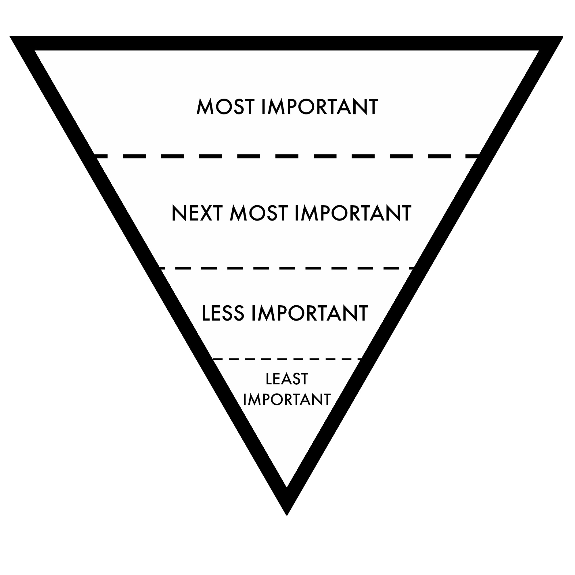 Using The Inverted Pyramid Method To Write Effectively For The Web