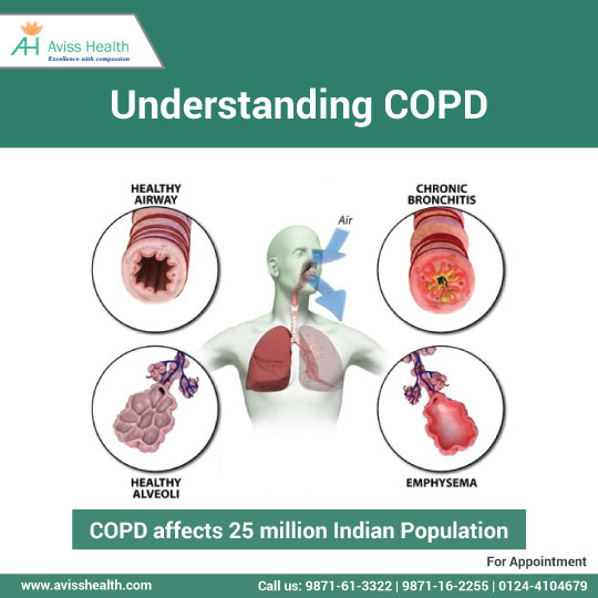 Obstructive Lung Disease or COPD : Here Is All That You Need To Know