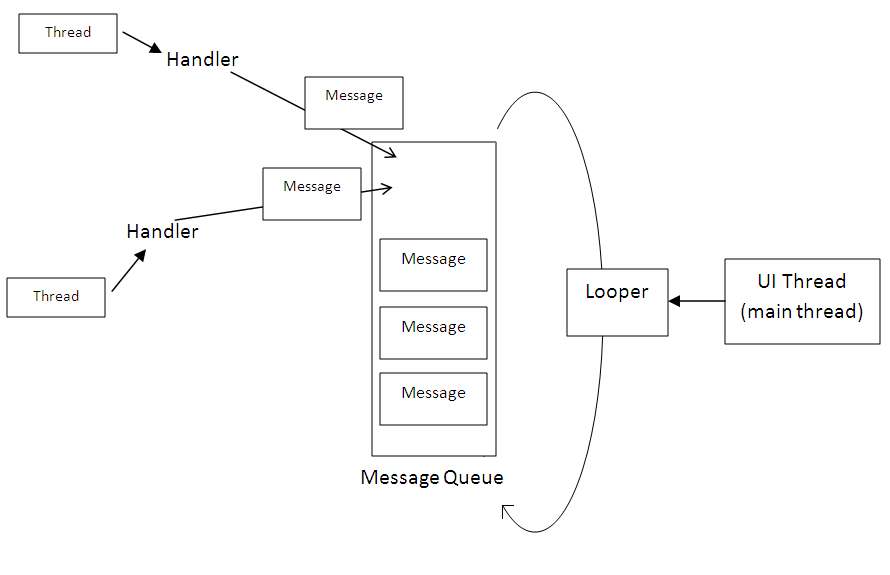 android multithreading