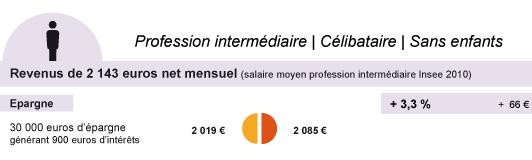 profession intermédiaire - célibataire - sans enfant - impôt 2013