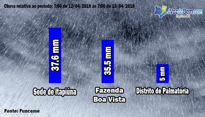 Funceme registra chuva de 37.6 mm na sede de Itapiúna
