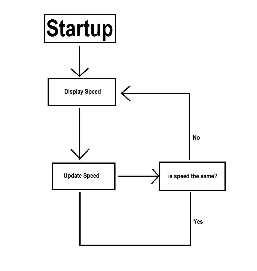 Flow Chart For Arduino