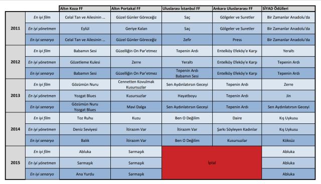 2011-2015 Festival Ödülleri