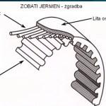 Zobati jermen – izjemno pomemben element motorja