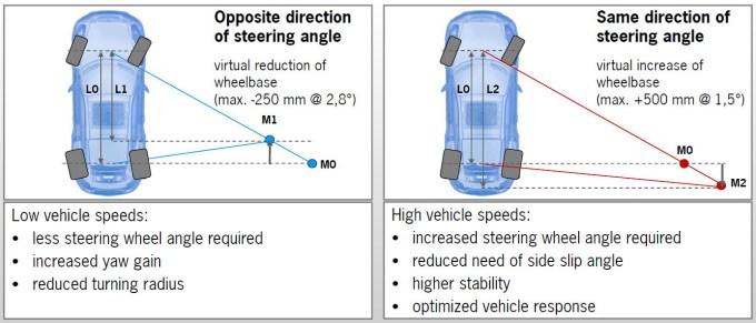 Teorija o navidezni spremembi medosne razdalje in praktične posledice na cesti.