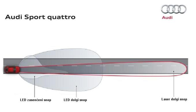 Tudi Audi obljublja enkrat daljši doseg laserskega snopa v primerjavi z dosegom žarometa LED.