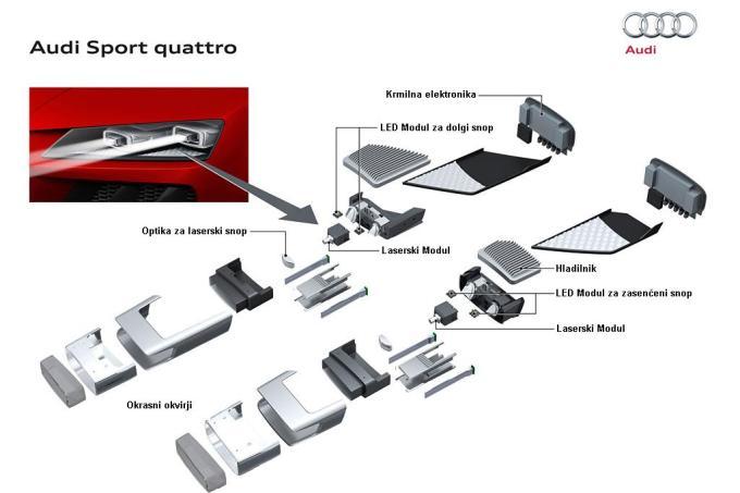 Namesto reflektorskega sistema, ki ga imata vgrajenega Audija R18 E-tron Quattro in BMW i8, se je Audi v Sport Quattru odločil za sistem z optično lečo.
