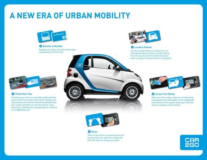 Car2Go se je dobro prijel predvsem v velikih mestih, saj zagotavlja priročno in predvsem cenovno sprejemljivo mobilnost.