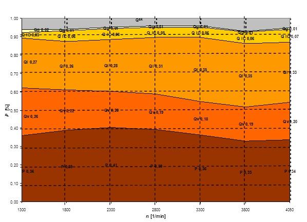 Porazdelitev toplotne energije, dovedene z gorivom pri dizelskem motorju s prostornino 2 l in močjo 120 kW pri 4000/min. Na diagramu deleži prikazujejo neposredno izkoristek motorja in ostale izgube.Legenda: P – delež energije porabljen za moč; izkoristek motorja, Qv – izgube toplote zaradi hlajenja motorja, Qi – izgube toplote v izpušnih plinih, QIC – izgube toplote zaradi hlajenja zraka za turbopuhalom, Qg – izgube toplote zaradi hlajenja goriva, Qsk – ostale izgube, ki se težko izmerijo; sevanje in konvekcija.