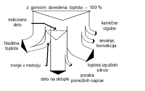 Preprost, a nazoren energijski diagram porazdelitve energije dovedene z gorivom.