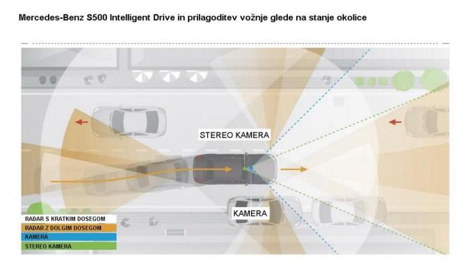 Mercedes-Benz S500 Intelligent Drive tipa bližnjo in bolj oddaljeno okolico s kombinacijo več tipov kamer in radarjev.
