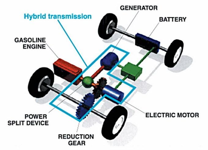 Električni hibrid; vir: Toyota