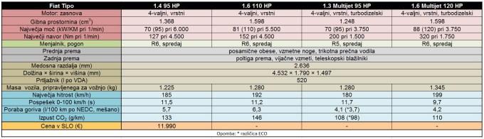 Fiat Tipo - tabela s tehničnimi podatki