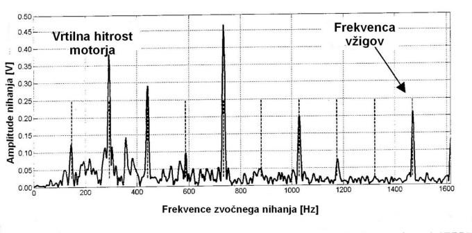 Zvočni spekter valovanja v določenem časovnem intervalu kjer je vidna osnovna frekvenca in ostale harmonične frekvence.