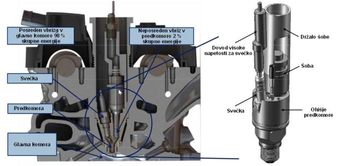 Slučaj ali ...? Zadnje rešitve na bencinskem (slika) in dizelskem motorju so si sila podobne in nastale v približno enakem času.