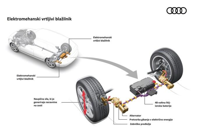 Elektromehanski blažilniki na zadnji osi: lažja regulacija, večji prtljažnik in manjša poraba.