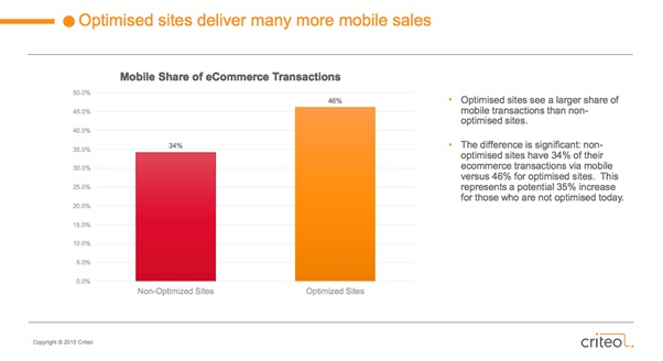optimised-sites-deliver-more-mobile-sales