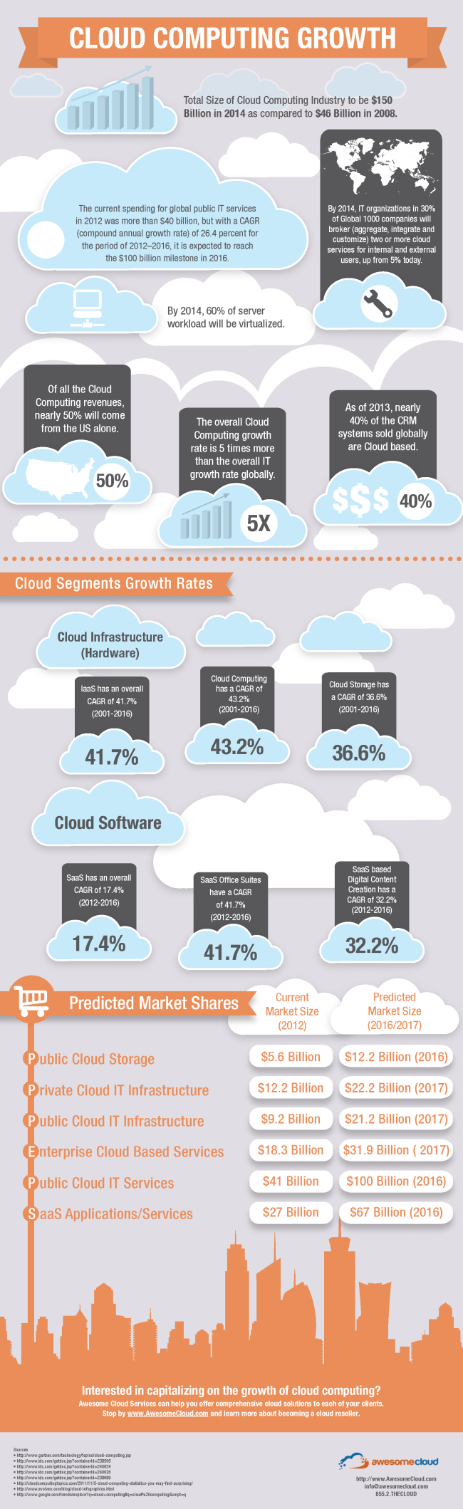Cloud Computing Growth Infographic
