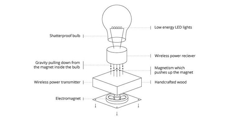 Rotating Light Bulb
