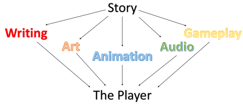 """Résultat de recherche d'images pour """"narrative design"""""""