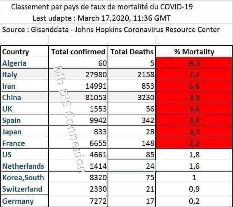 تصنيف مستشفى جونز هوبكينز لنسبة الوفيات بكورونا