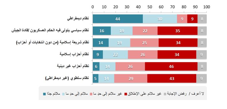 اتّجاهات الرأي العامّ نحو مدى ملاءمة مجموعةٍ من الأنظمة السياسية أن تكون أنظمةَ حكمٍ لبلدانهم