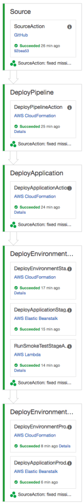 From Source to Deploy Pipeline