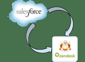 Salesforce Zendesk Integration
