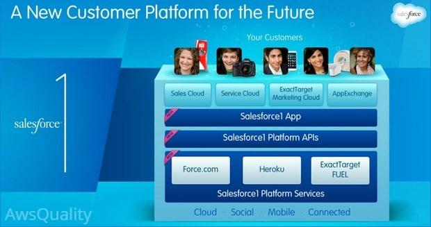 How adopting Salesforce1 mobile app will benefit Organization