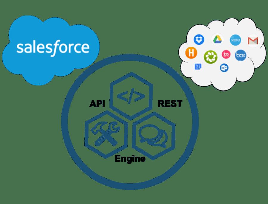 Salesforce Integration Partners