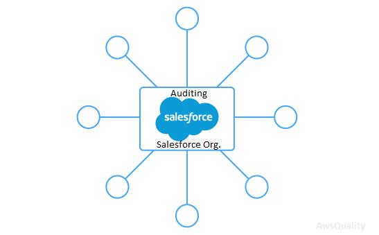 Best practices to audit your Salesforce.com org. (Part-2)