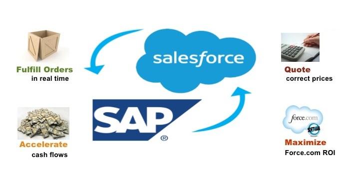 SAP and Salesforce Integration