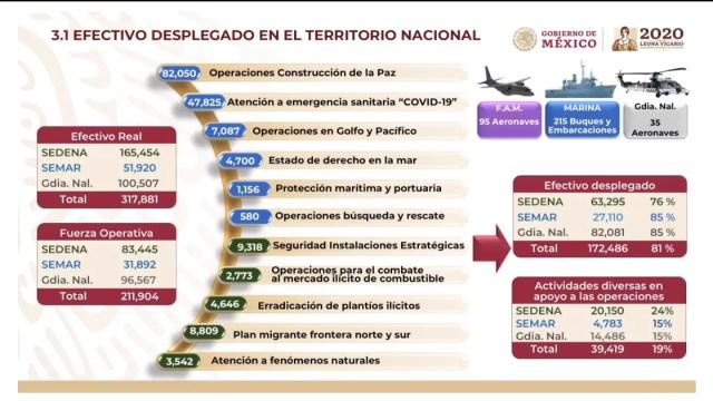 ¿Cuántos elementos de Seguridad hay en México? Reporte mensual del Gobierno Federal
