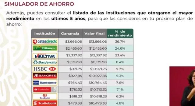 Simulador de ahorro listado de instituciones con mejor rendimiento en México del 2015 a 2020