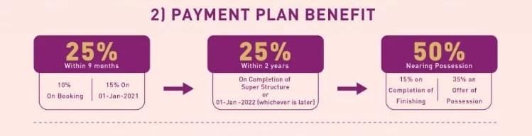 Birla Navya Payment Plan Benifit