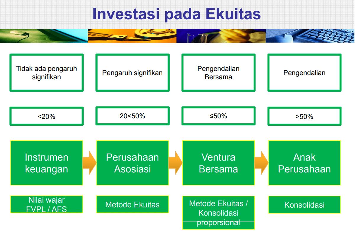 PSAK 15 Entitas Asosiasi, Investasi Keuangan, Ventura Bersama, dan Anak Perusahaan
