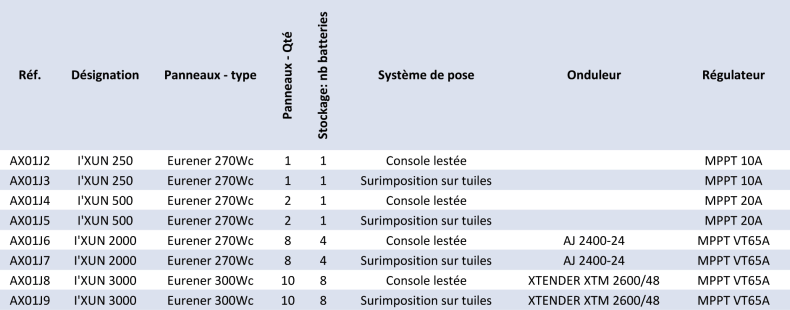 I'XUN Kit Site Isolé
