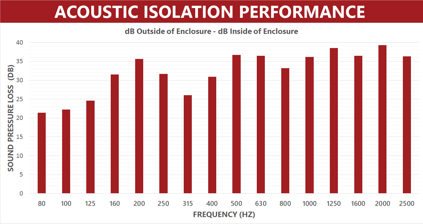 Acoustic-Isolation-Performance-Graph——EM-Enclosure