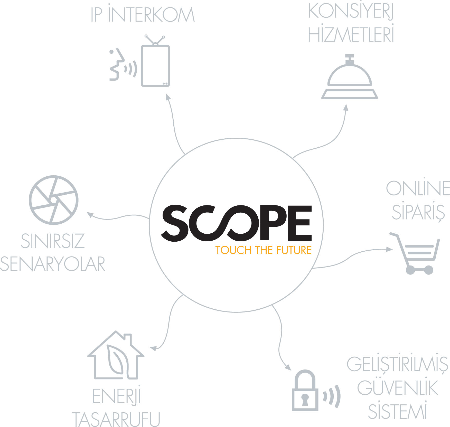 Scope Dokunmatik Ip Intercom