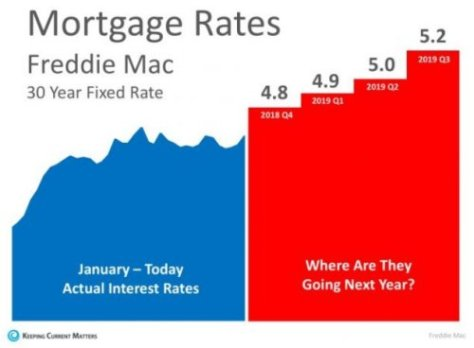 Mortgage Rates Trending High into 2019