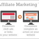 Affiliate Marketing Masterclass I – Terms Used to Describe the Different Payment Models