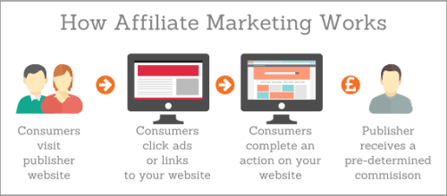 How affiliate marketing works... the chain from affiliate to sale / lead. Click here for larger image