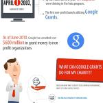 Get $10,000 a Month Free Advertising from Google Ad Grants!