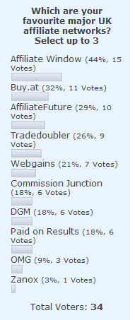 Results of poll asking people to vote for their favourite UK affiliate network(s)