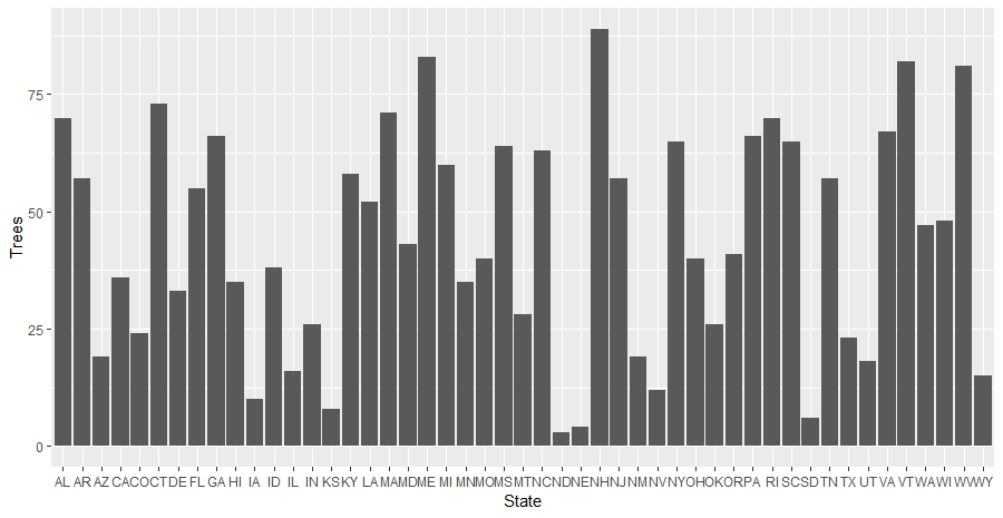 Create a radial, mirrored barplot with GGplot – A Z  Andis