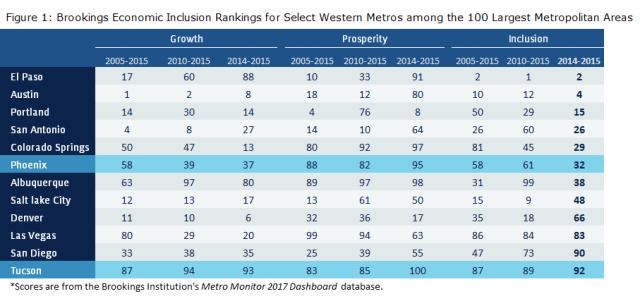 economic inclusion US large metro areas
