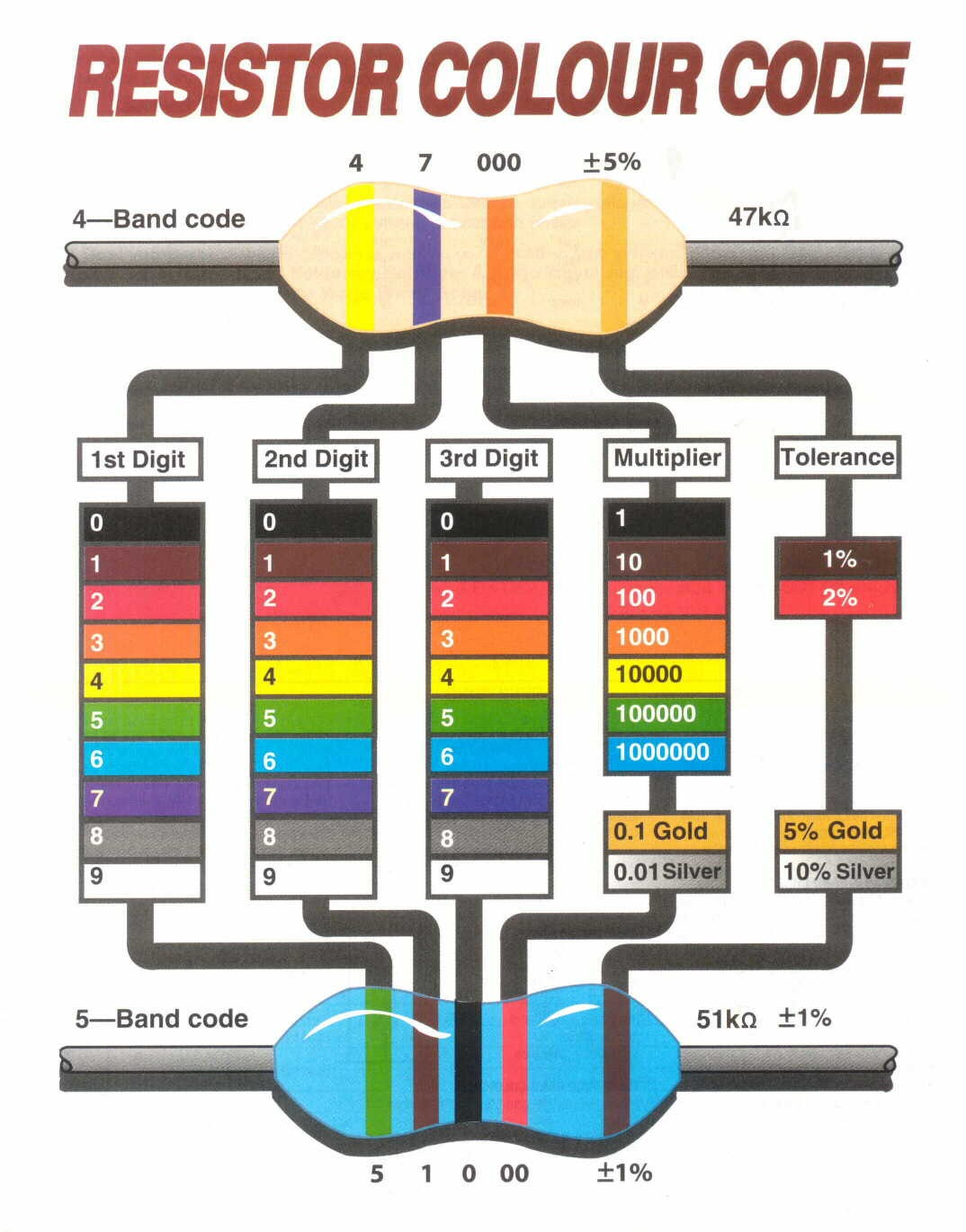 How To Read A Resistor Color Code