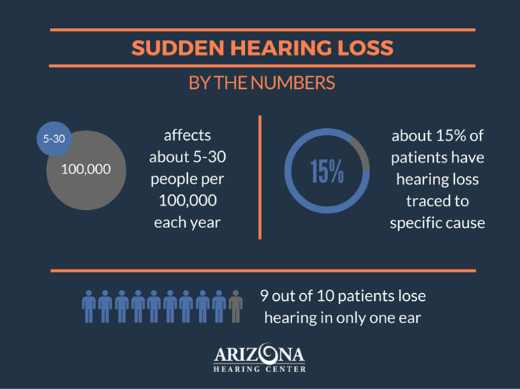 Sudden Hearing Loss By The Numbers